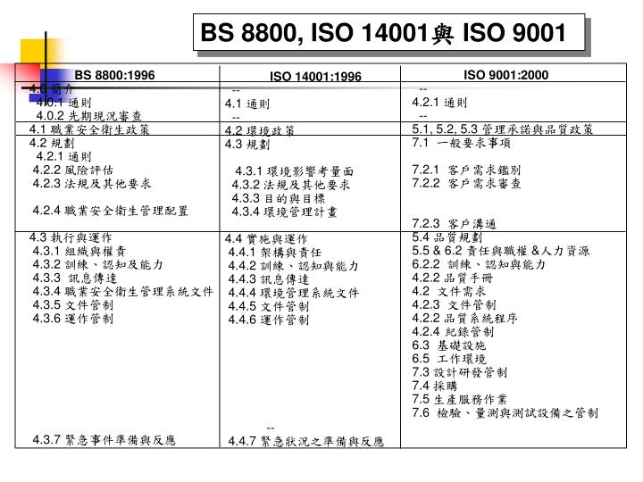 Bs 8800 iso 14001 iso 9001