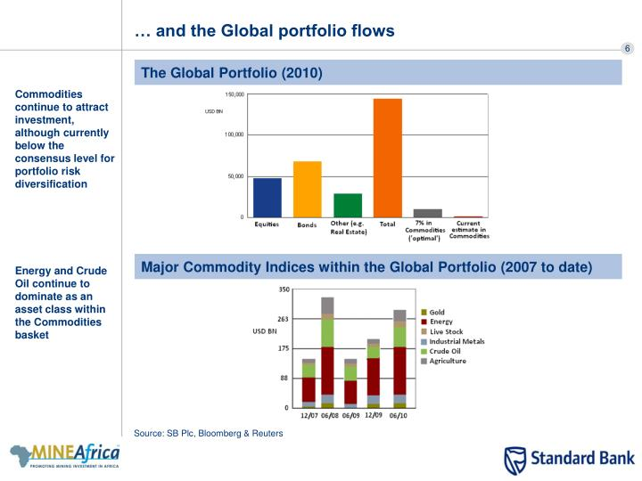 … and the Global portfolio flows