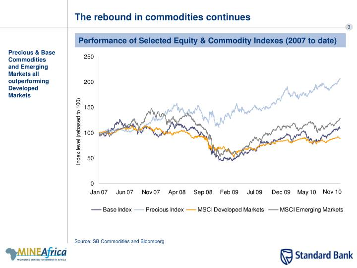 The rebound in commodities continues