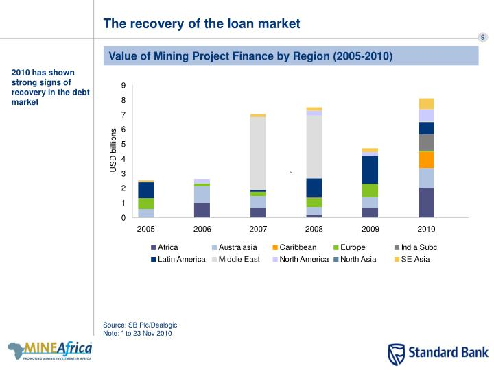 The recovery of the loan market