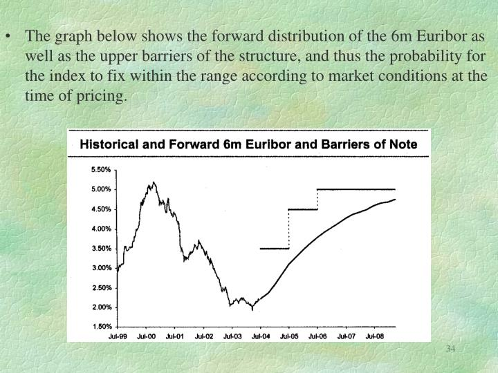 The graph below shows the forward distribution of the 6m Euribor as well as the upper barriers of the structure, and thus the probability for the index to fix within the range according to market conditions at the time of pricing.