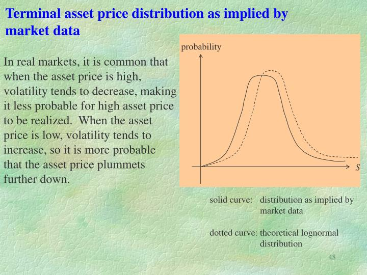 Terminal asset price distribution as implied by