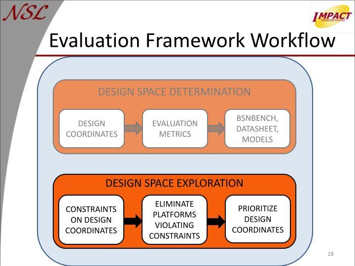 Evaluation Framework Workflow