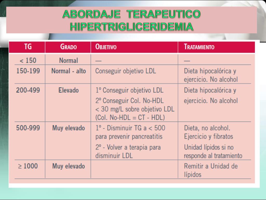 PPT - HIPERLIPOPROTEINEMIAS Son un grupo de alteraciones..