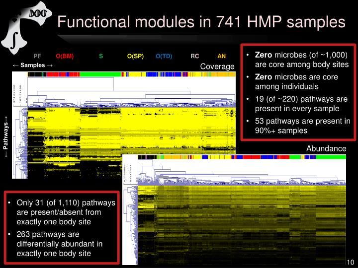 Functional modules in 741 HMP samples