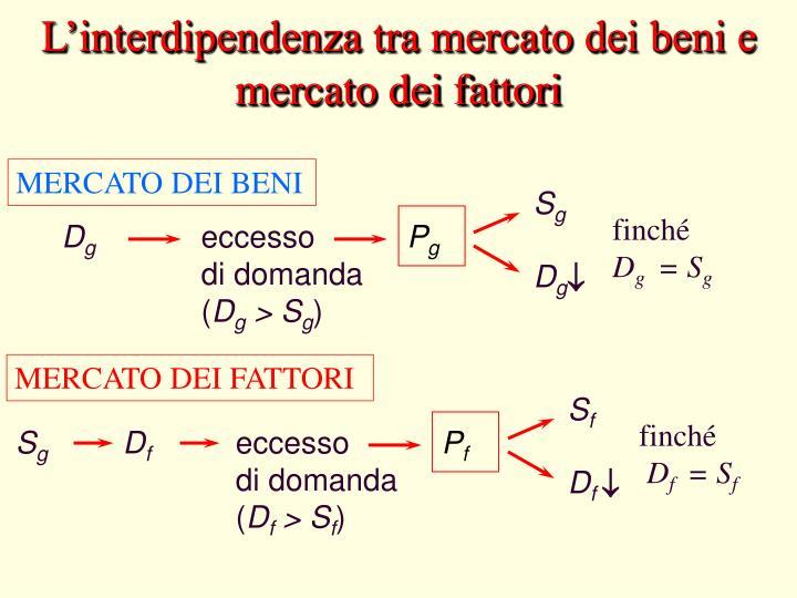 L'interdipendenza tra mercato dei beni e mercato dei fattori