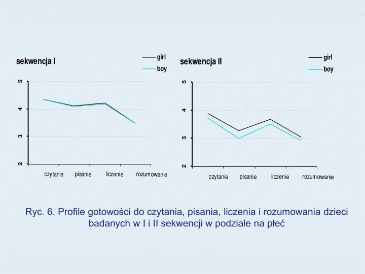 Ryc. 6. Profile gotowości do czytania, pisania, liczenia i rozumowania dzieci badanych w I i II sekwencji w podziale na płeć