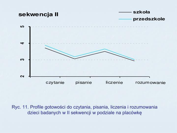Ryc. 11. Profile gotowości do czytania, pisania, liczenia i rozumowania dzieci badanych w II sekwencji w podziale na placówkę