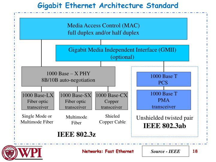 PPT - Fast Ethernet and Gigabit Ethernet PowerPoint Presentation ...