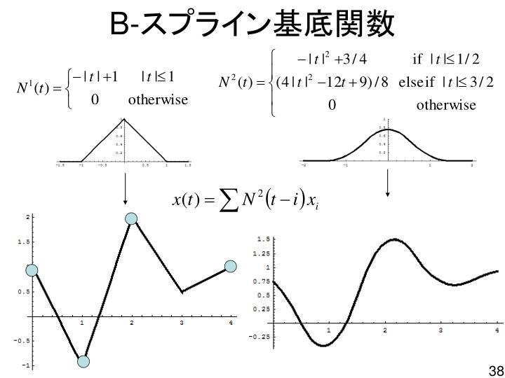 PPT - CAD 曲線 ( ベジエ曲線・ ...