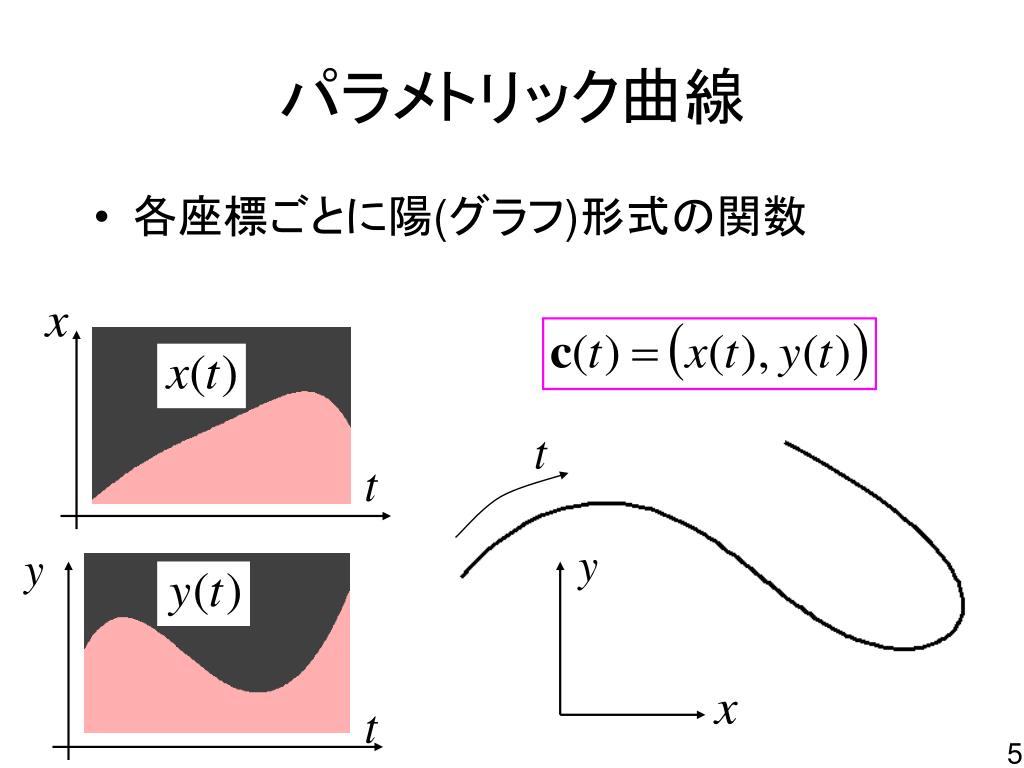 CAD 曲線 ( ベジエ曲線・ B スプライン曲線 )