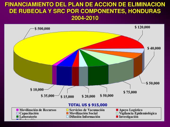 FINANCIAMIENTO DEL PLAN DE ACCION DE ELIMINACION DE RUBEOLA Y SRC POR COMPONENTES, HONDURAS 2004-2010