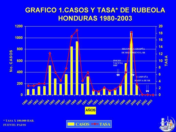 Plan de accion de eliminacion de rubeola y src honduras 2004 2010