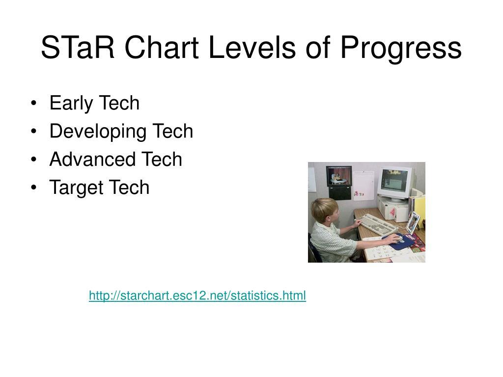 STaR Chart Levels of Progress