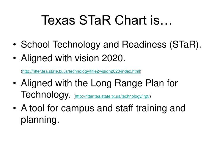 Texas star chart is