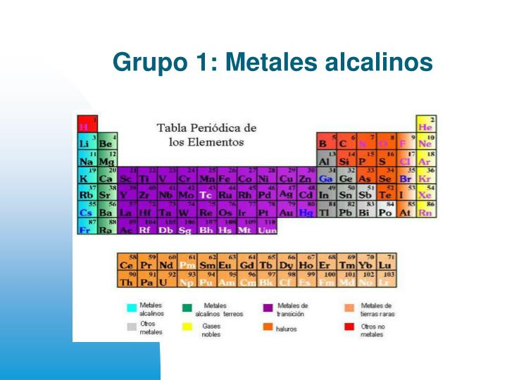 Ppt grupo 1 metales alcalinos powerpoint presentation id962970 grupo 1 metales alcalinos urtaz Choice Image
