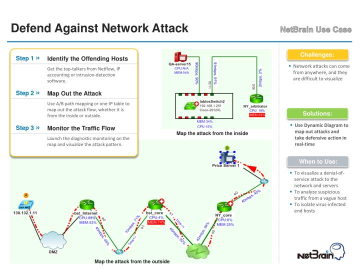 Defend Against Network Attack