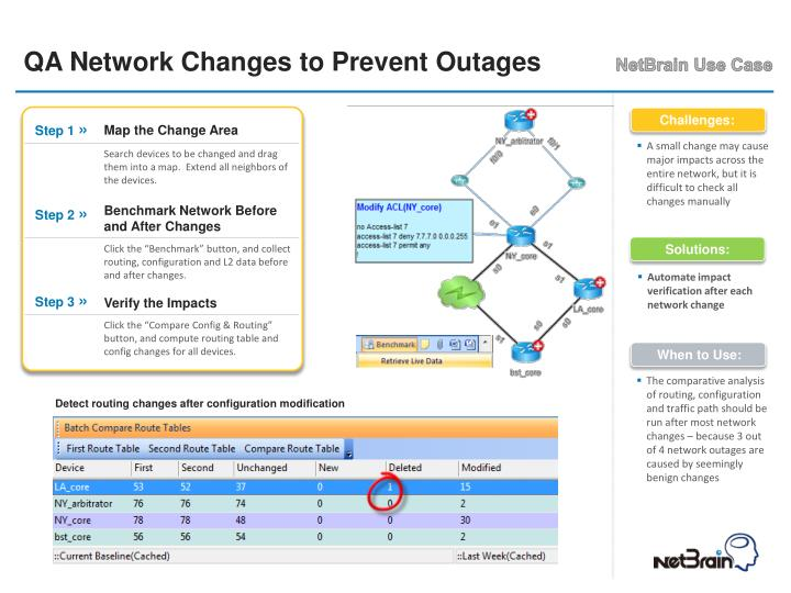 QA Network Changes to Prevent Outages
