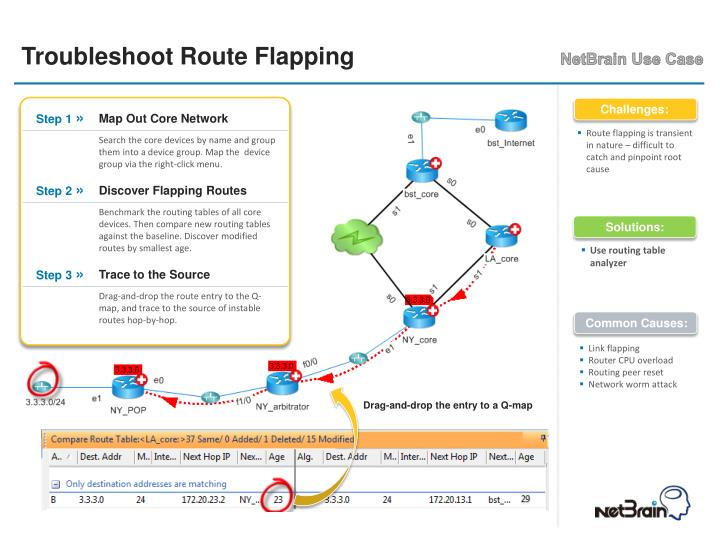 Troubleshoot Route Flapping