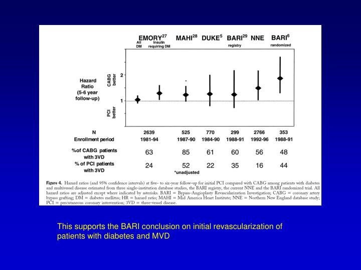 This supports the BARI conclusion on initial revascularization of patients with diabetes and MVD