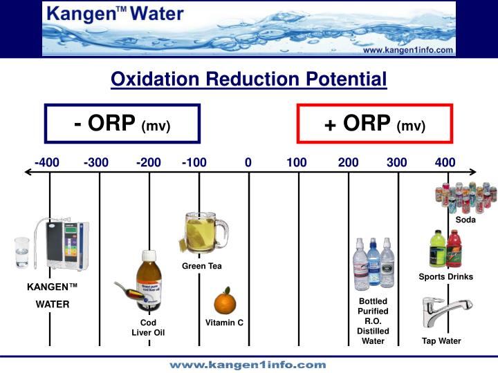 Oxidation Reduction Potential