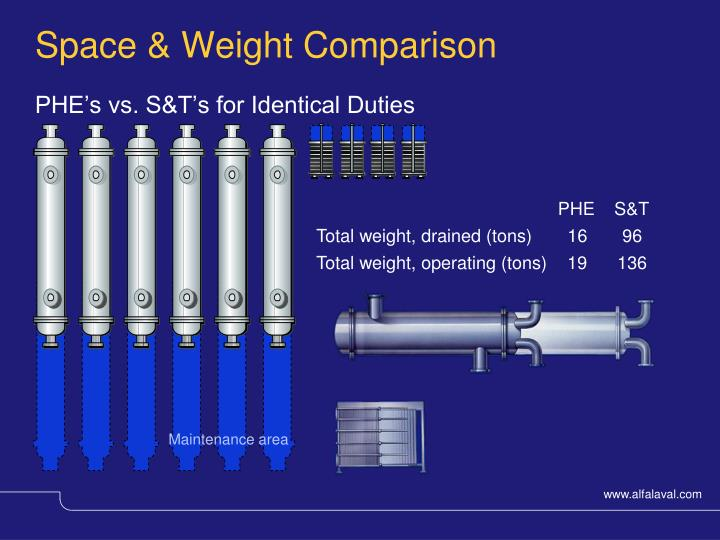 Space & Weight Comparison