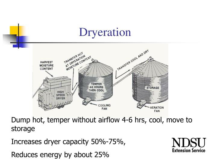 Dryeration