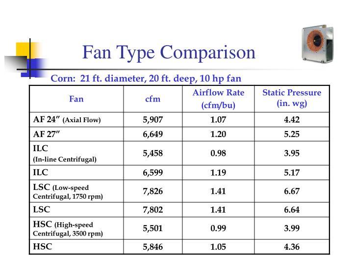 Fan Type Comparison