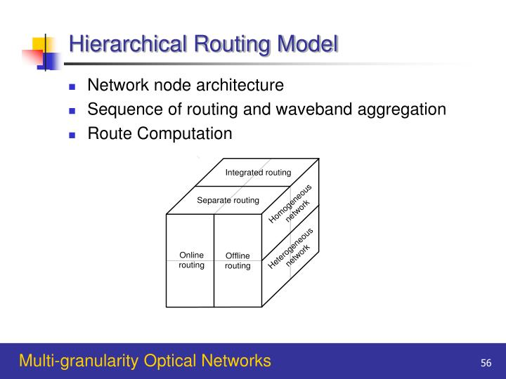 Hierarchical Routing Model