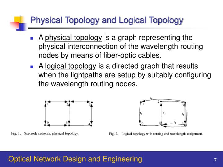 Physical Topology and Logical Topology