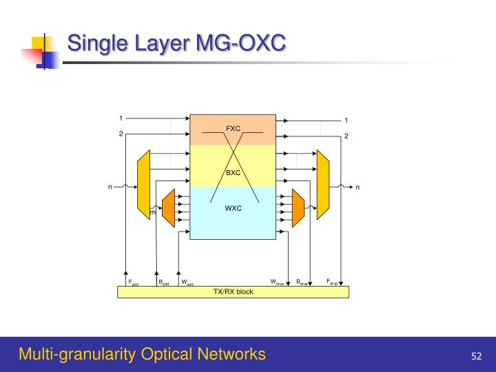 Single Layer MG-OXC