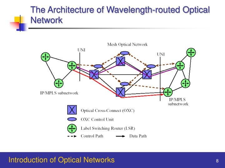 The Architecture of Wavelength-routed Optical Network