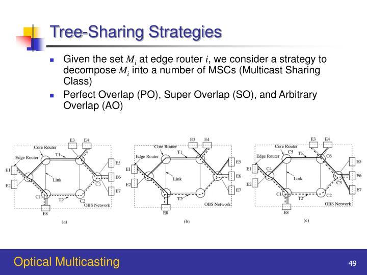Tree-Sharing Strategies
