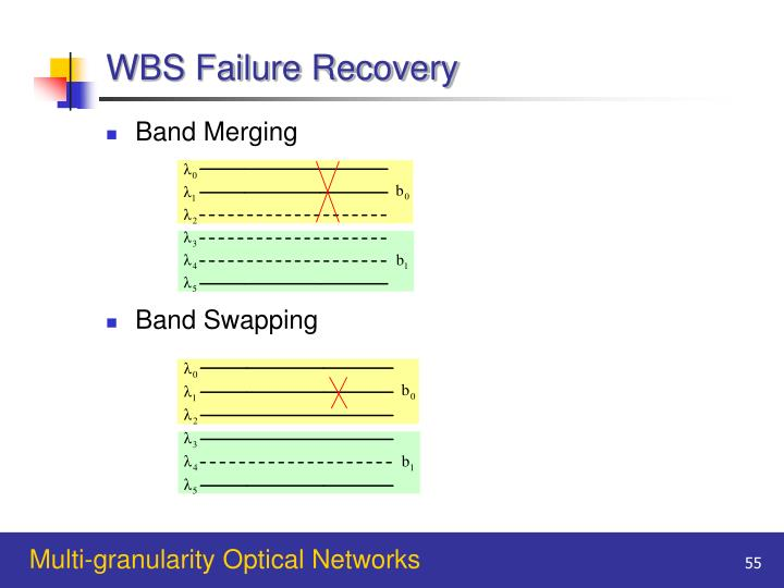WBS Failure Recovery