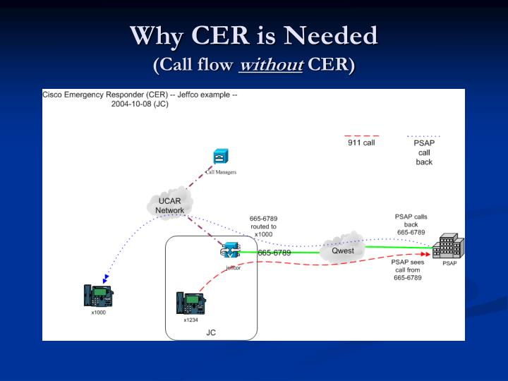 Why CER is Needed