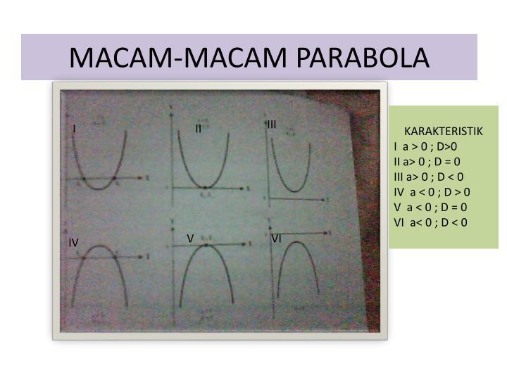 MACAM-MACAM PARABOLA