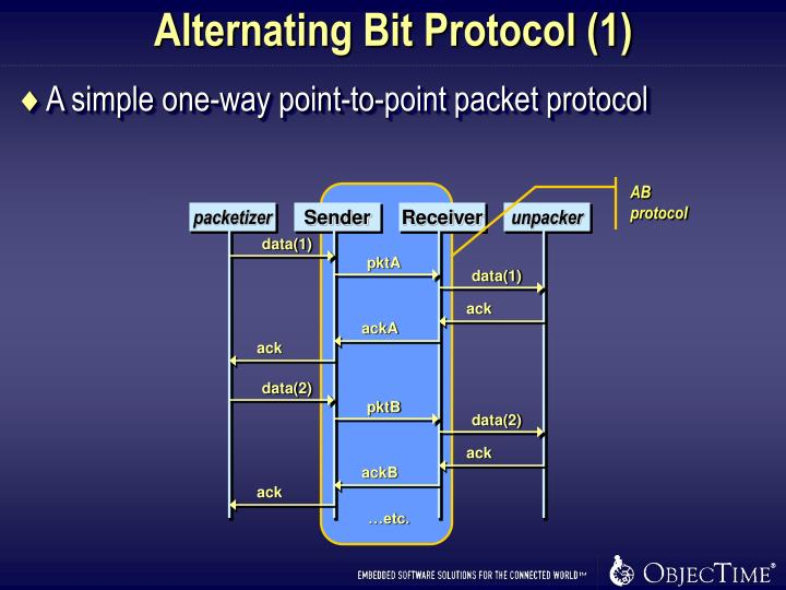 Alternating Bit Protocol (1)
