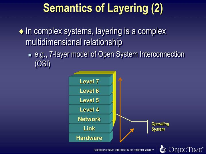 Semantics of Layering (2)