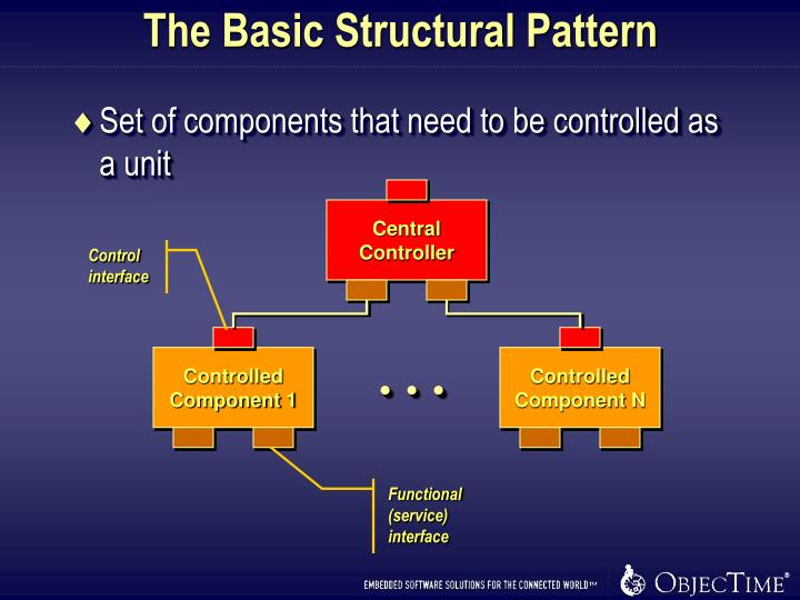 The Basic Structural Pattern