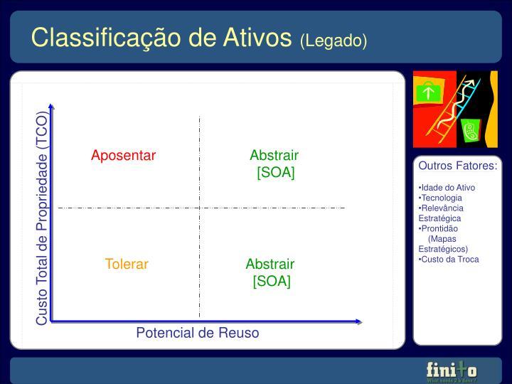 Classificação de Ativos