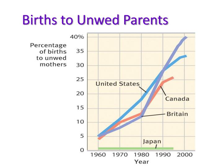 Births to Unwed Parents