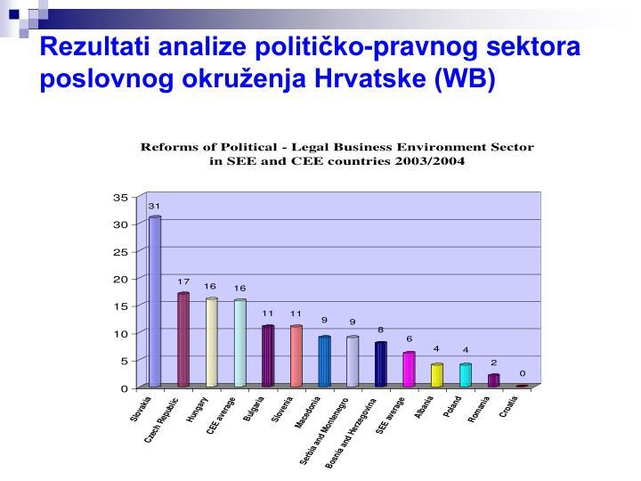 Rezultati analize političko-pravnog sektora poslovnog okruženja Hrvatske (WB)