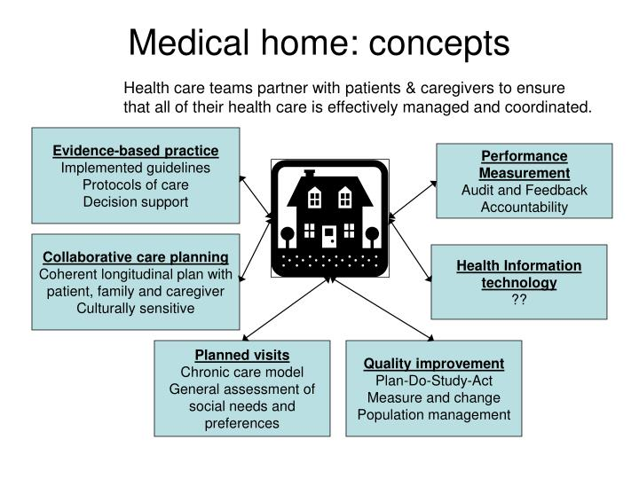 Medical home: concepts