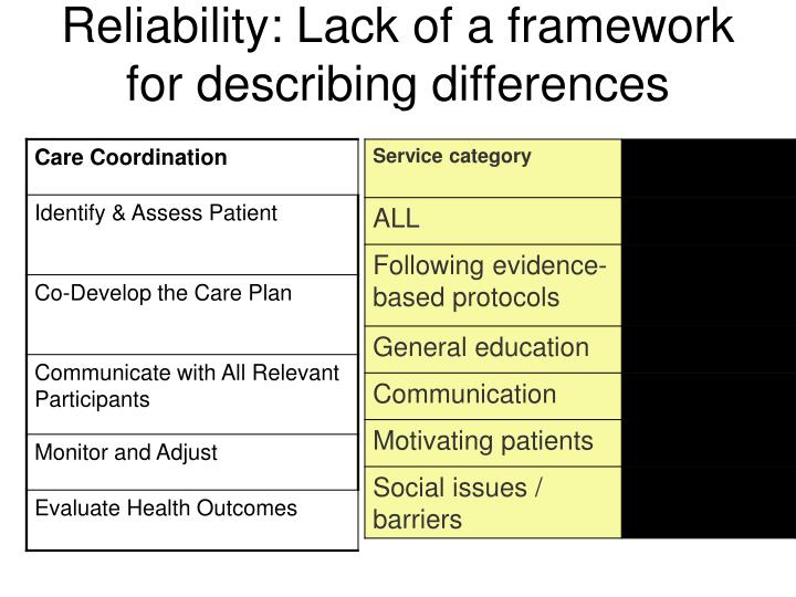 Reliability: Lack of a framework for describing differences