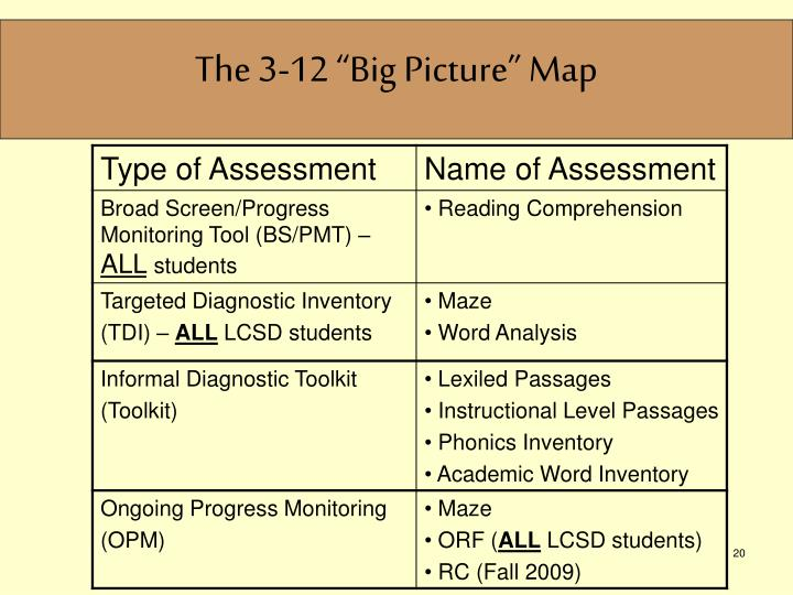 """The 3-12 """"Big Picture"""" Map"""