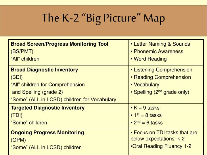 """The K-2 """"Big Picture"""" Map"""