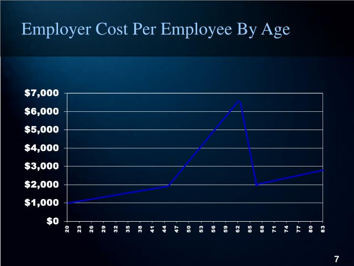 Employer Cost Per Employee By Age