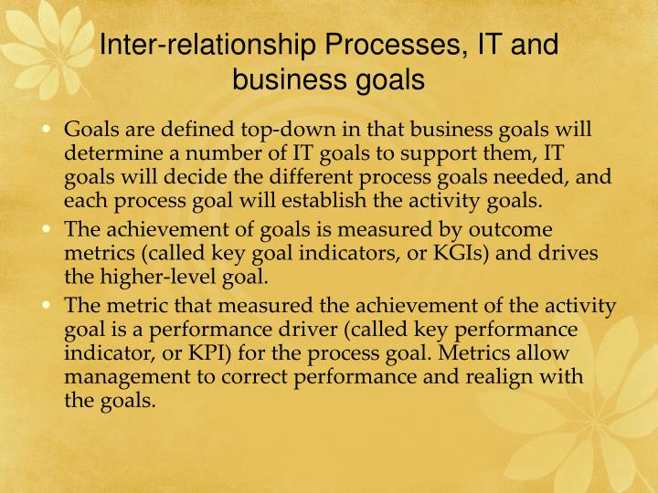 Inter-relationship Processes, IT and business goals