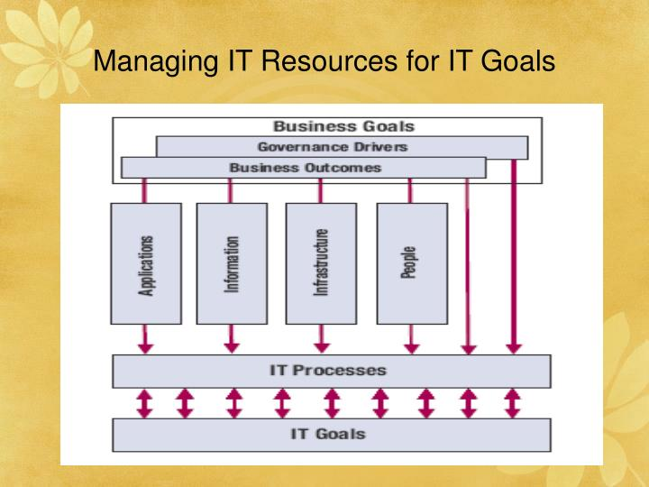 Managing IT Resources for IT Goals