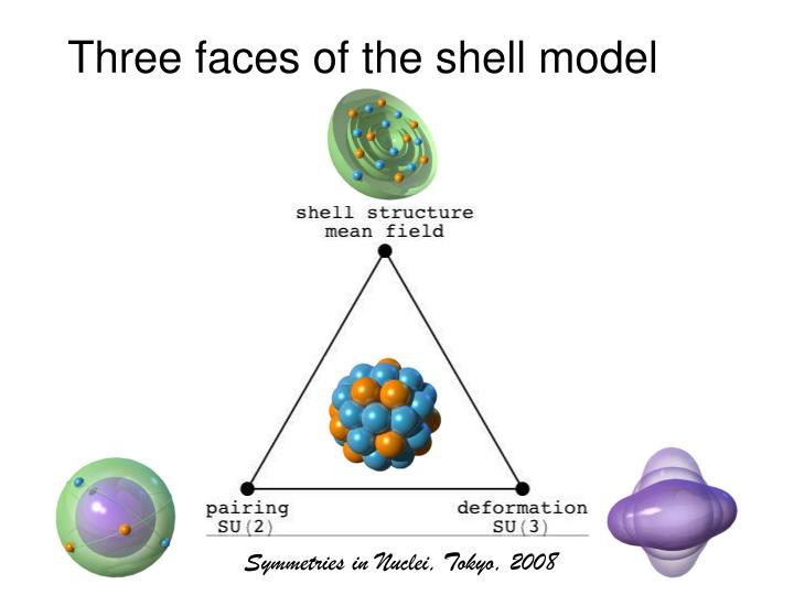 Three faces of the shell model